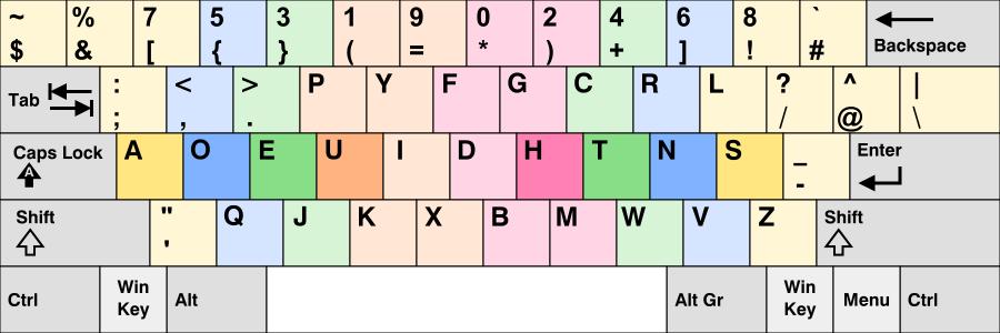 Programmer Dvorak typing tutorial, learn to type Programmer Dvorak